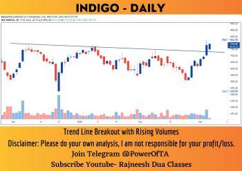 INDIGO - chart - 2326998