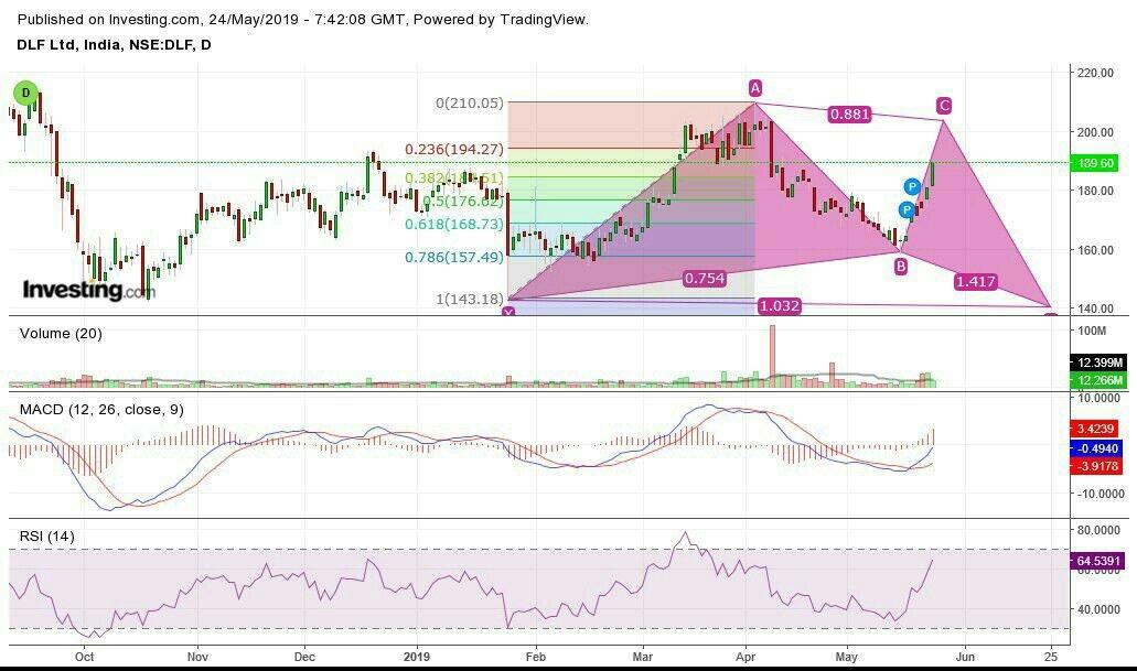 @abhishek-HkWTWP4YV's activity - chart - 193072