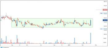 ITI - chart - 2208245