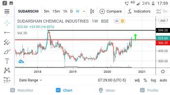 SUDARSCHEM - chart - 1337299