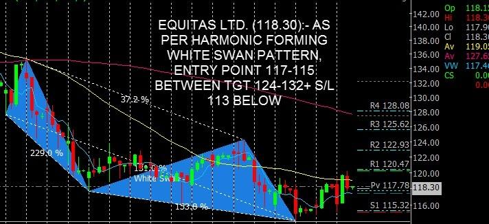 EQUITAS - chart - 266980
