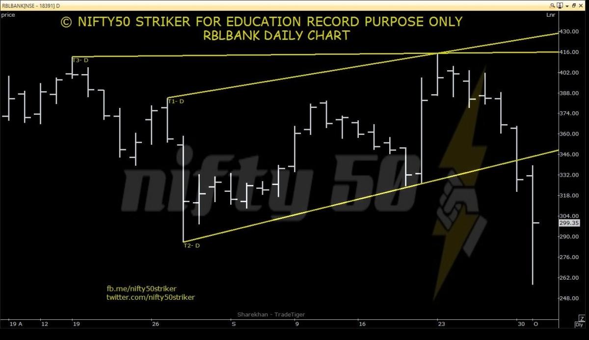 RBLBANK - chart - 383827