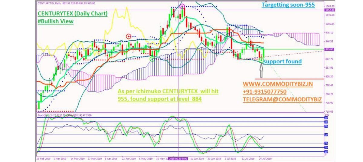 CENTURYTEX - chart - 287374