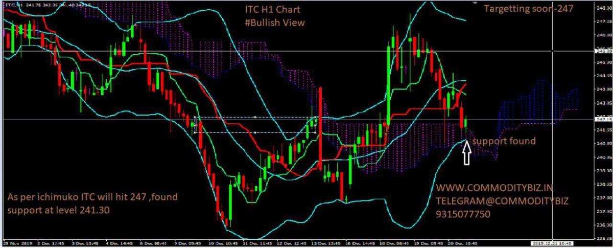 ITC - chart - 492890