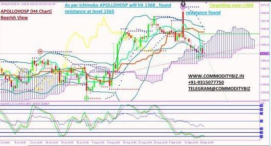 APOLLOHOSP - chart - 367416