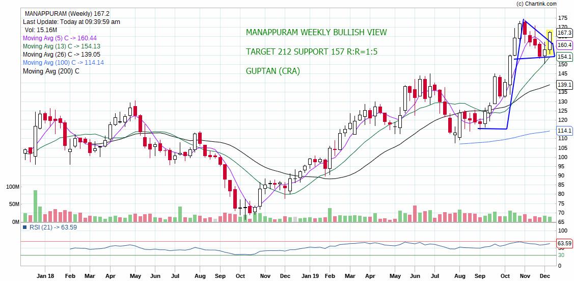 MANAPPURAM - chart - 478597