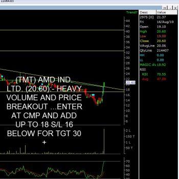 AMDIND - chart - 315521