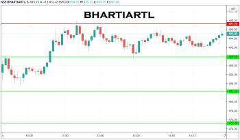BHARTIARTL - chart - 1732447