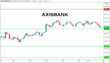 AXISBANK - chart - 1489777