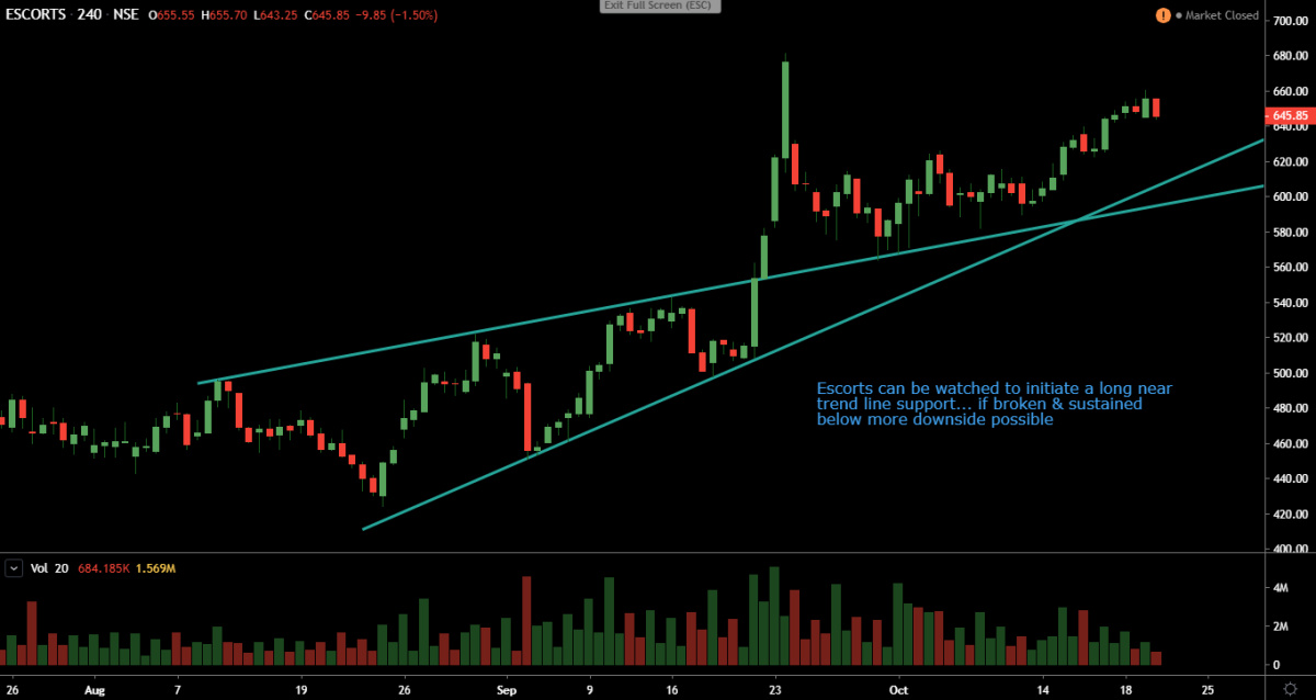 ESCORTS - chart - 408757