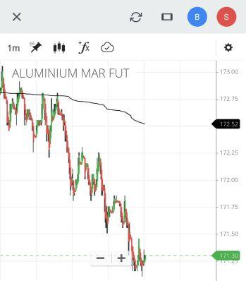 MCX:ALUMINIUM - chart - 2301606