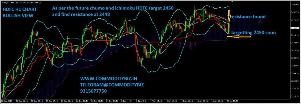 HDFC - chart - 544160