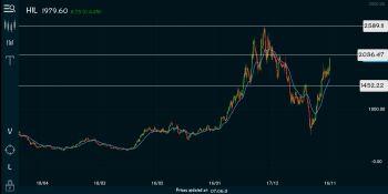 HIL - chart - 1640253