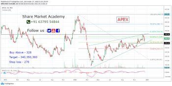 APEX - chart - 1832882