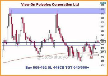POLYPLEX - chart - 518561