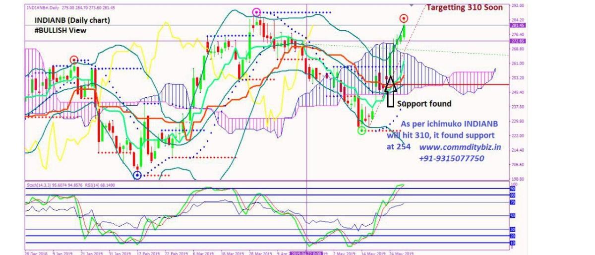 INDIANB - chart - 202076