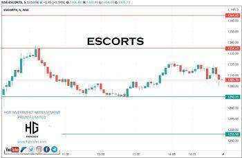ESCORTS - chart - 2288925