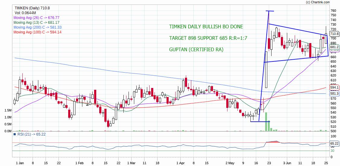 TIMKEN - chart - 239464
