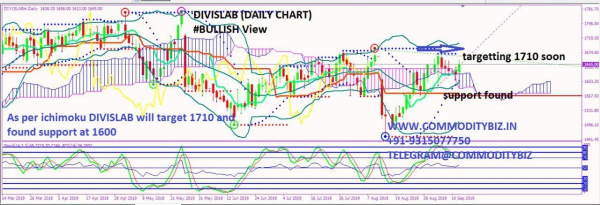 DIVISLAB - chart - 355364