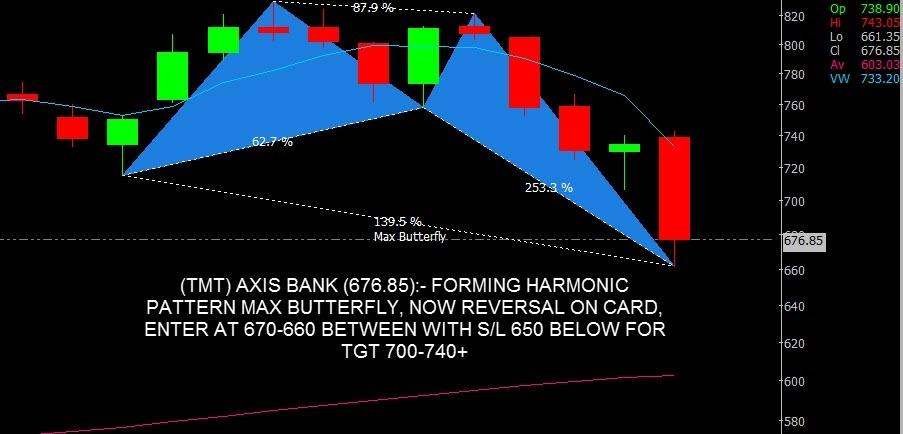 AXISBANK - chart - 298409