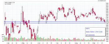 HDFC - chart - 1339053