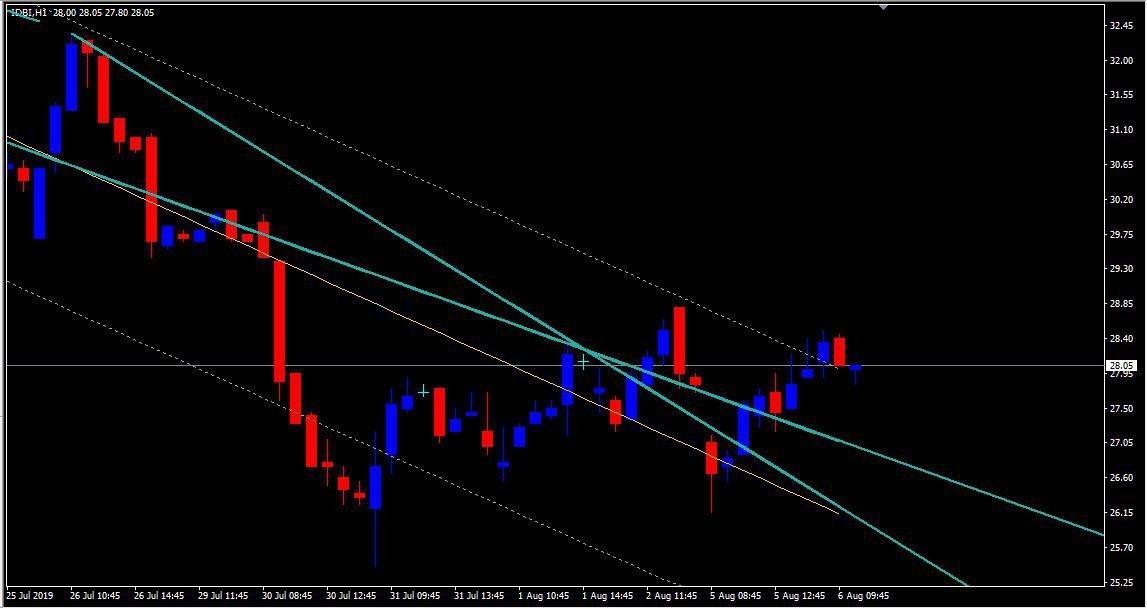 IDBI - chart - 301289