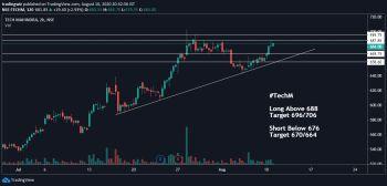 TECHM - chart - 1137791