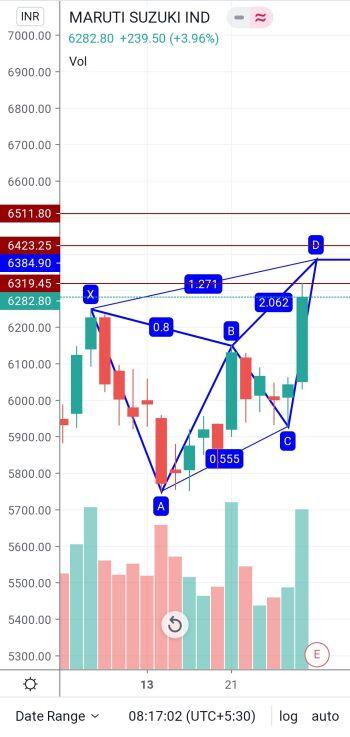 MARUTI - chart - 1082677
