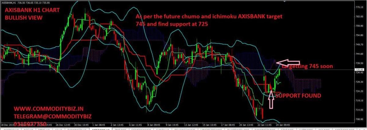 AXISBANK - chart - 555891