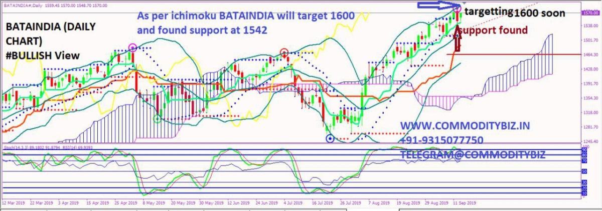 BATAINDIA - chart - 357785