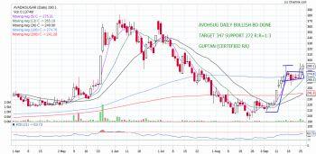AVADHSUGAR - chart - 377900