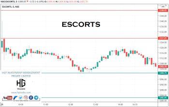 ESCORTS - chart - 2277453
