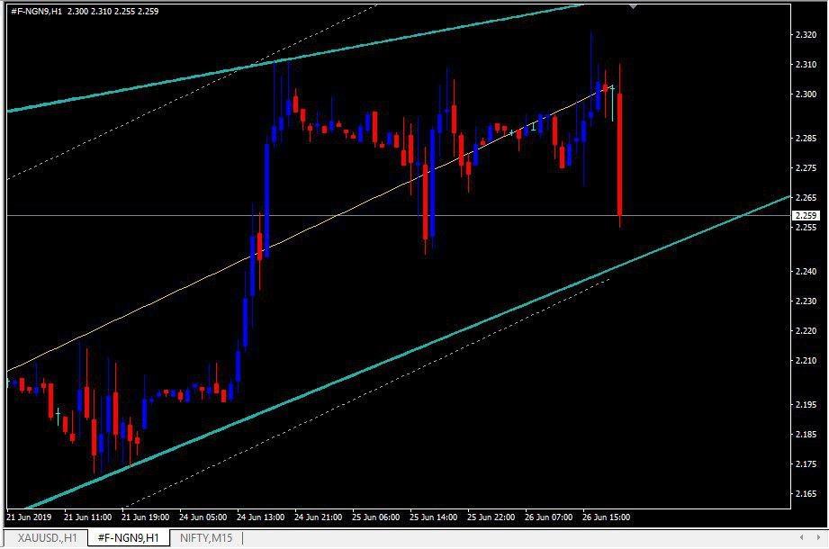 MCX:NATURALGAS - chart - 264306