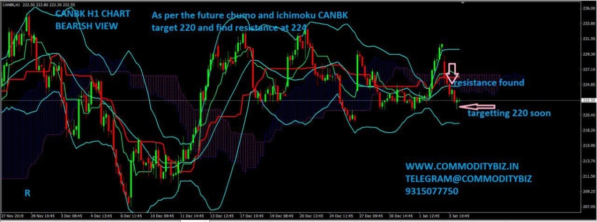 CANBK - chart - 512495