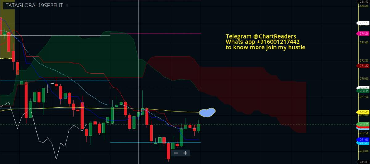 TATAGLOBAL - chart - 355300