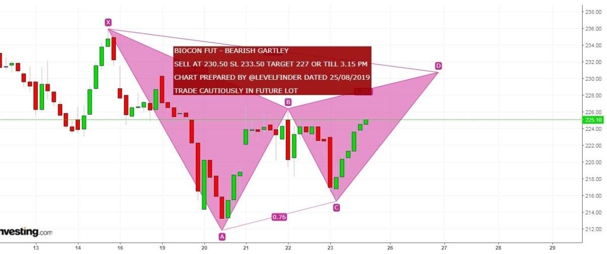 BIOCON - chart - 325878