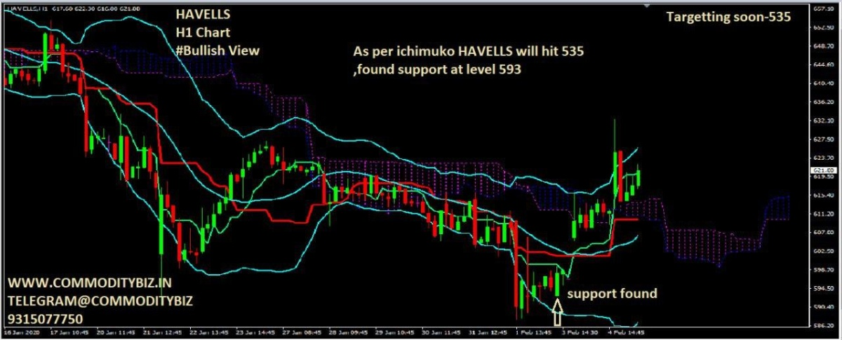 HAVELLS - chart - 583007