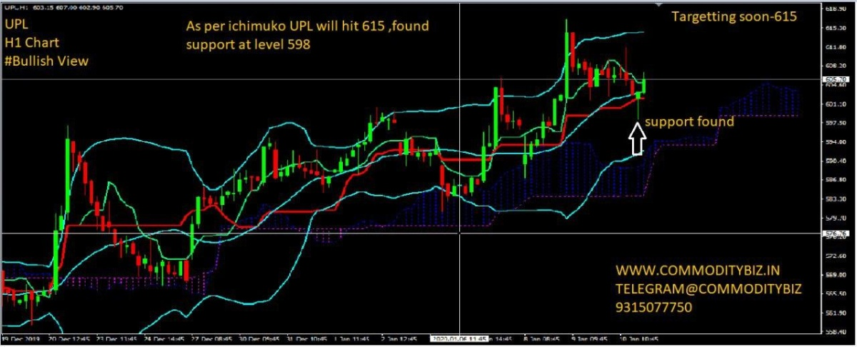 UPL - chart - 526696