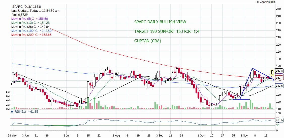 SPARC - chart - 448747