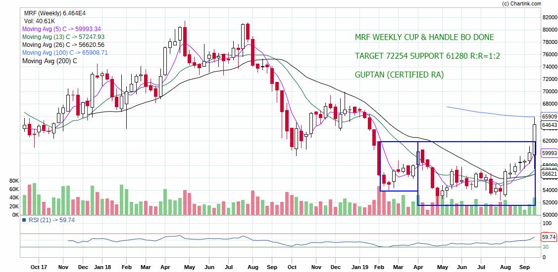 MRF - chart - 369952
