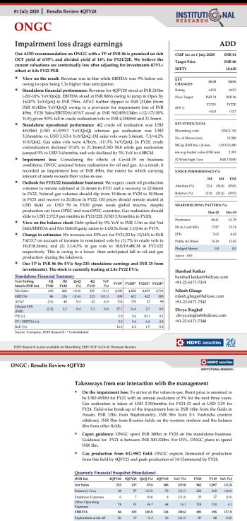 ONGC - chart - 985009
