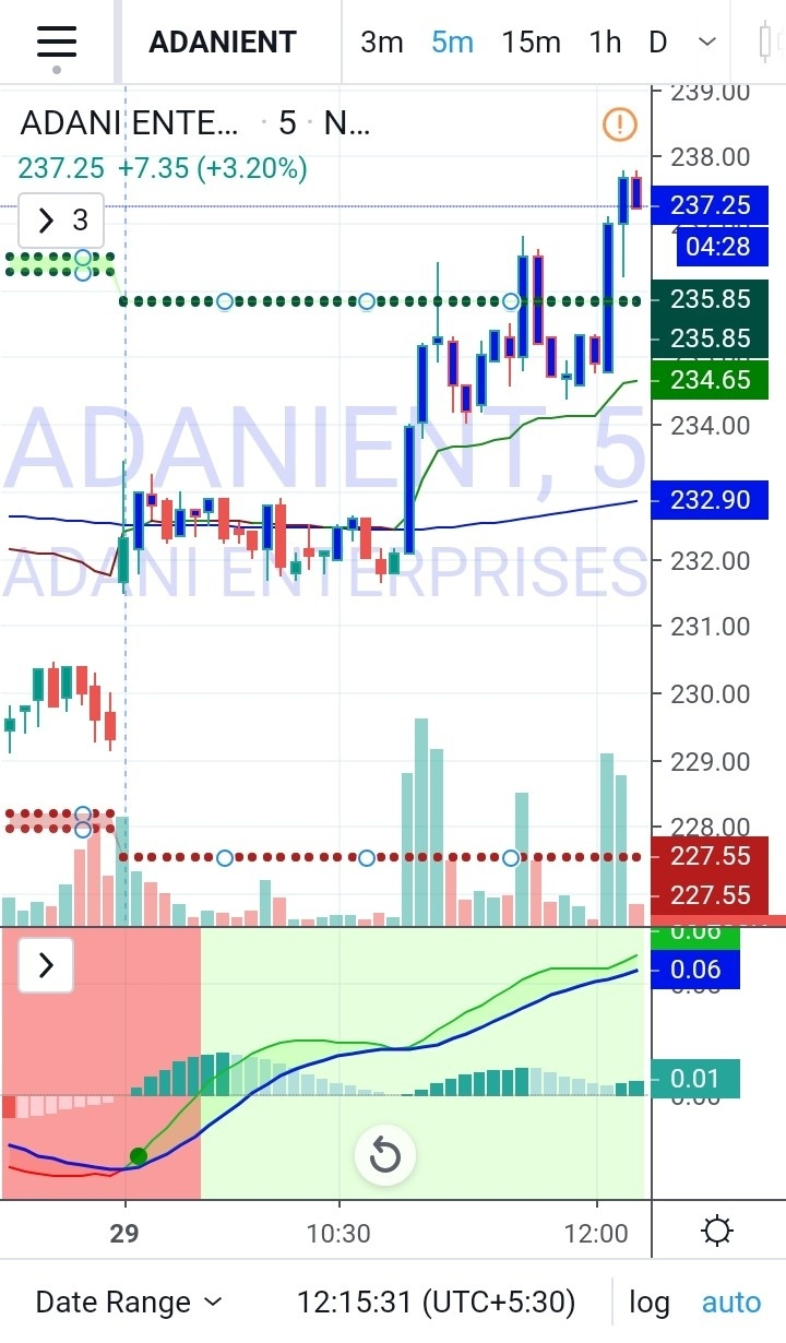ADANIENT - chart - 566669