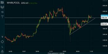 WHIRLPOOL - chart - 1042714