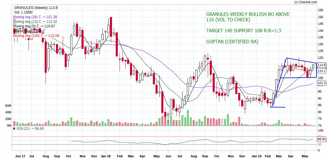 GRANULES - chart - 198514