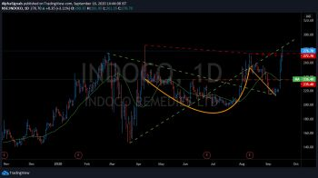 INDOCO - chart - 1320512