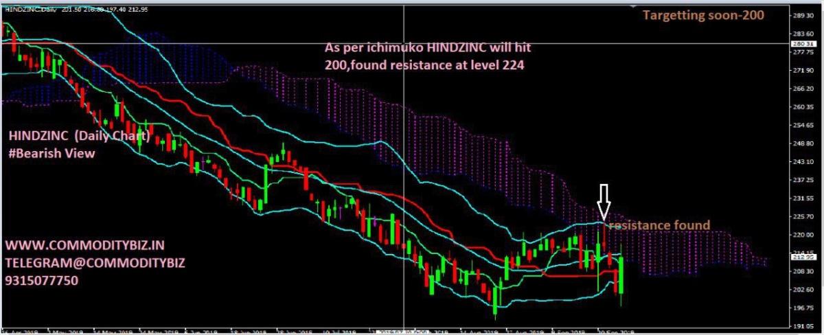 HINDZINC - chart - 479546