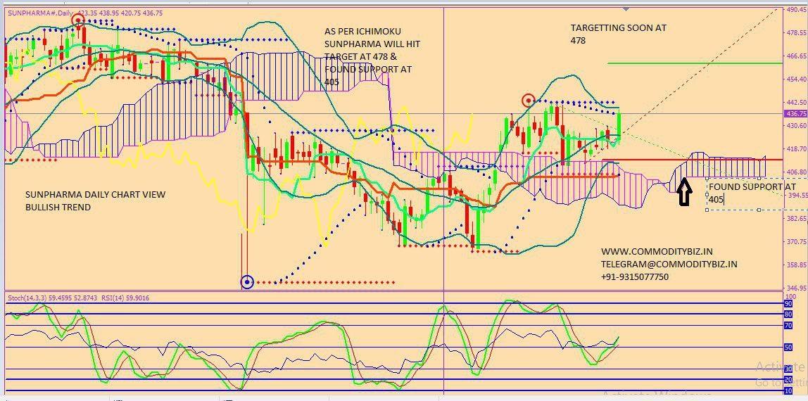 SUNPHARMA - chart - 310814