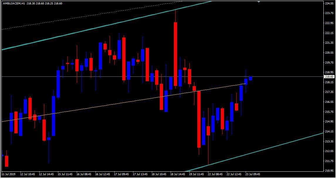 AMBUJACEM - chart - 280747