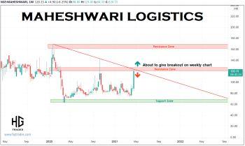 MAHESHWARI - chart - 2797804