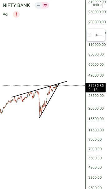 IDX:NIFTY BANK - chart - 4783825